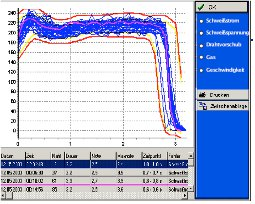 HKS WeldQAS Automation Prozessquallität