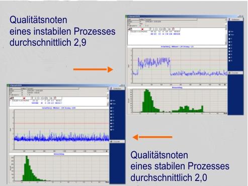 QAS Beispiel Prozessoptimierung
